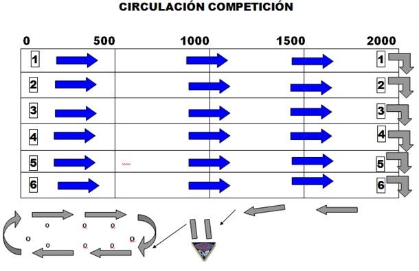 Mapa de circulación en competición en Banyoles